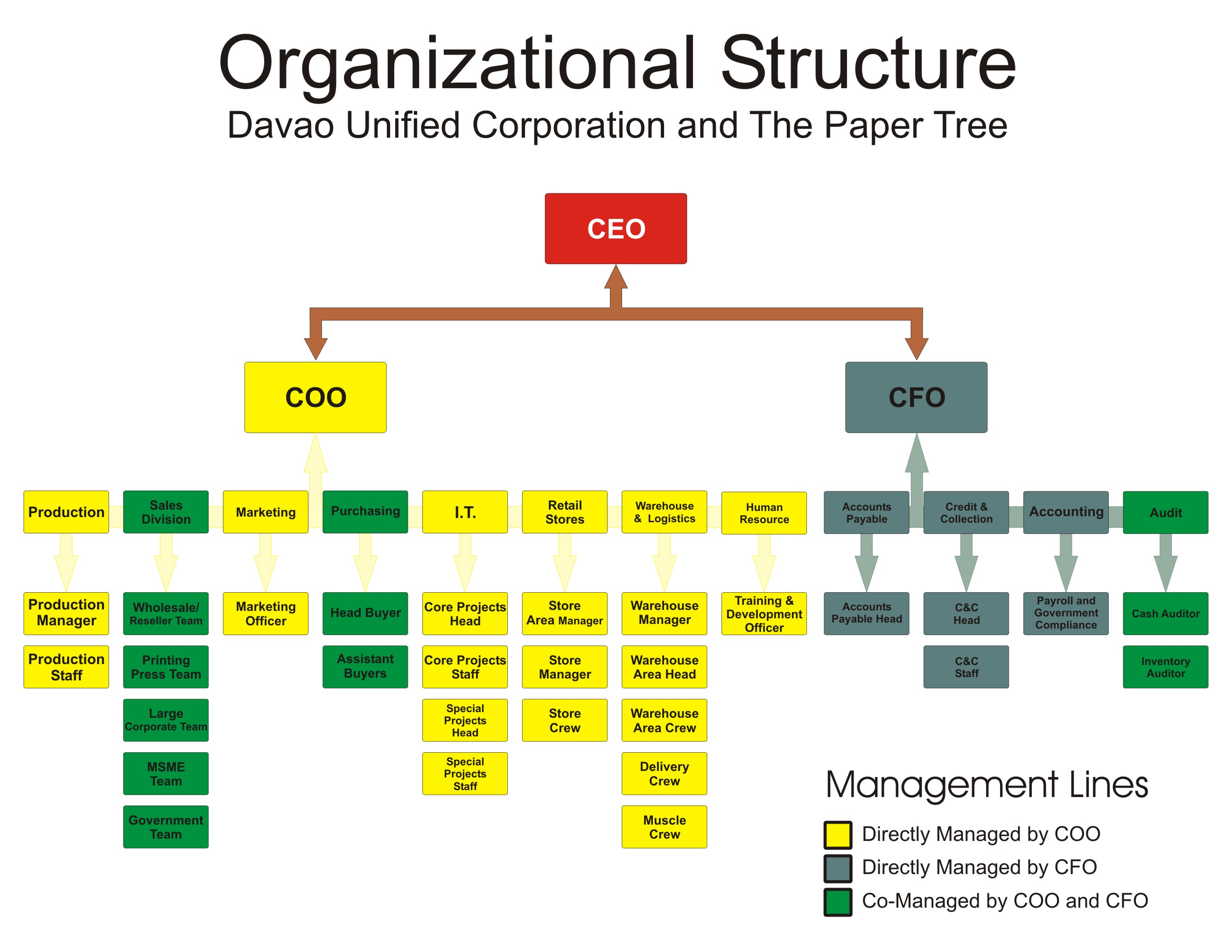 Wholesale Company Organizational Chart Downloadable Corporate Documents Thepapertreeacademy