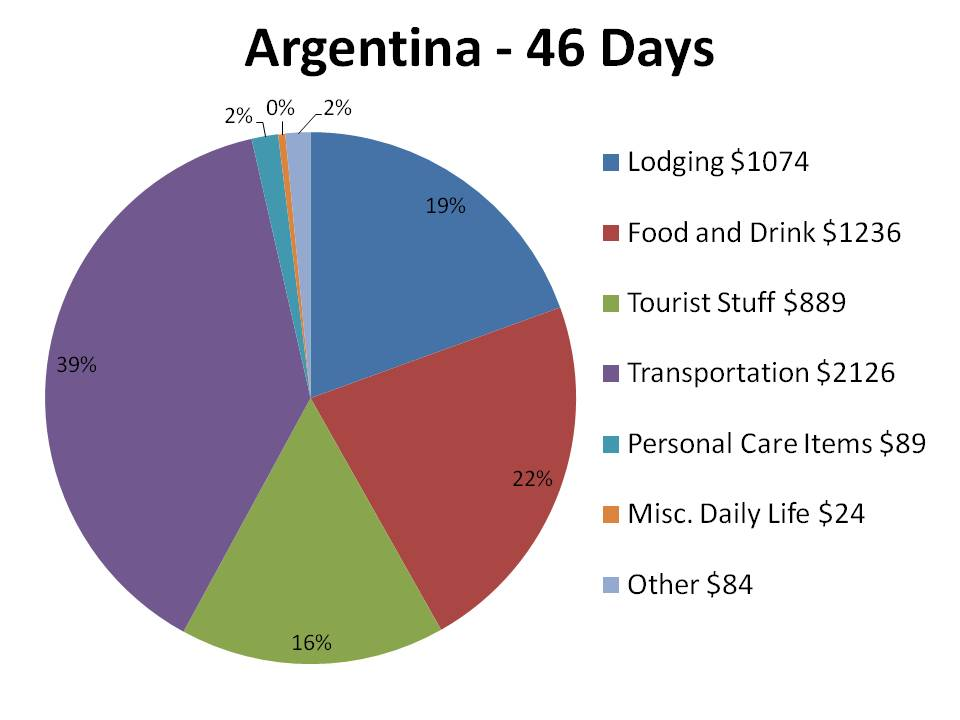 Argentina The Parallel Life