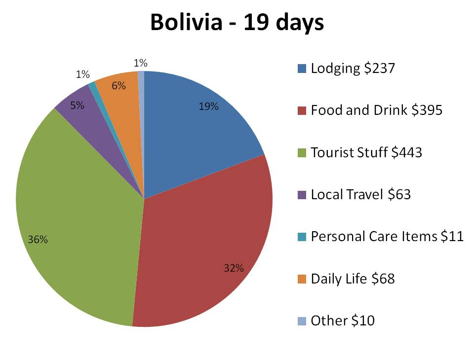The Bolivia Roundup The Parallel Life