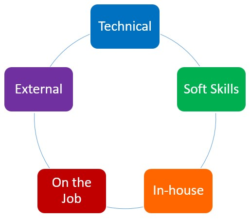 Types of Business Training - on the job, external, soft skills