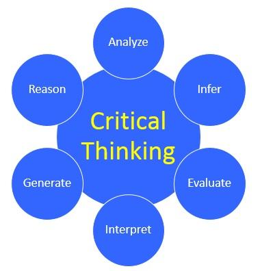 Critical Thinking - analyzing, synthesizing, evaluating