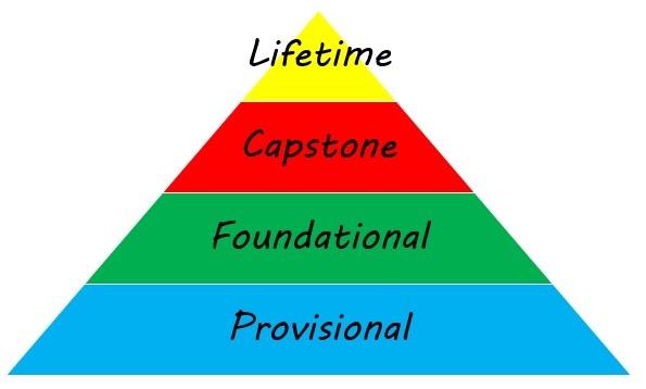 Types of goals - Lifetime, short term, long term