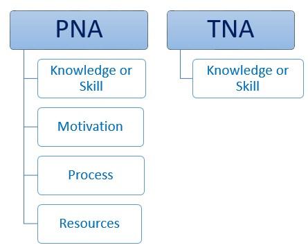 Performance Needs Analysis versus Training Needs Analysis - The Peak