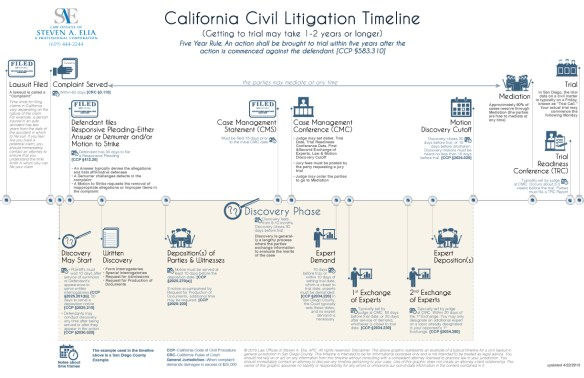 infographic for law office