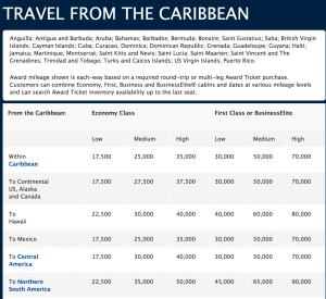 Delta's Caribbean Redemption Rates.