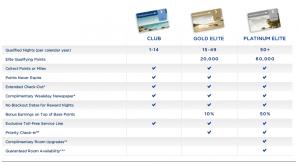Priority club elite status