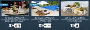 The ThankYou Premier offers several bonus spending categories.