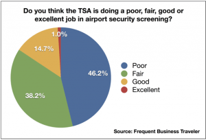Nearly half of respondents said the TSA was doing a poor job.