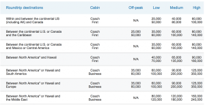 Sweet spots on the US Airways award chart will vanish.