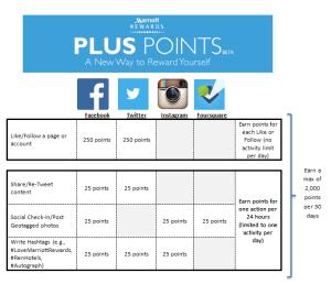 Marriott Rewards Plus Points redemption chart.