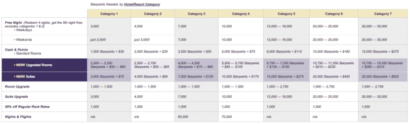 Starwood Preferred Guest's award redemption chart