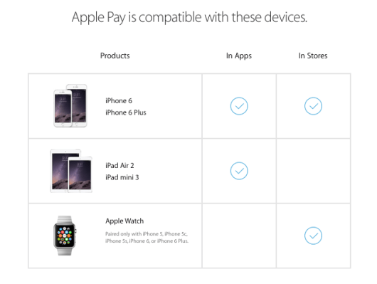 Here are the devices Apple Pay works with.