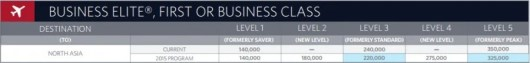 Delta Air Lines SkyMiles North Asia Redemption Chart Business