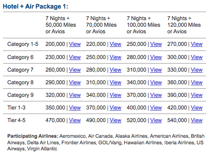 Marriott's Hotel + Air Packages might be worth considering.