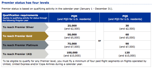 United has both flying and spending requirements for elite status.