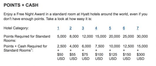 Hyatt's Cash + Points award chart