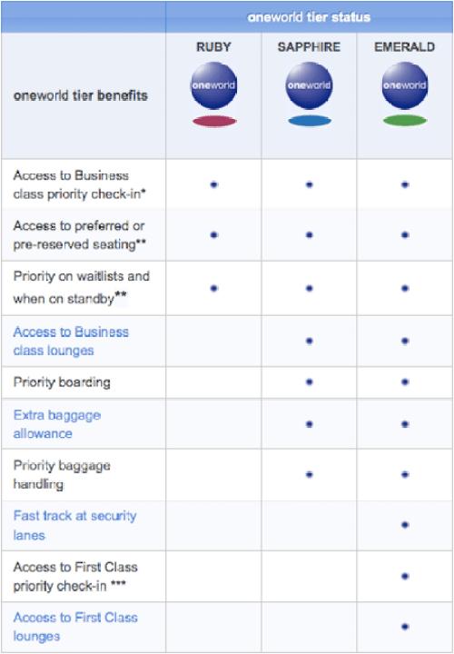 oneworld's new elite benefits, as of Dec. 1, 2014