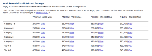 Marriott's RewardsPlus Air + Hotel package is very luring.