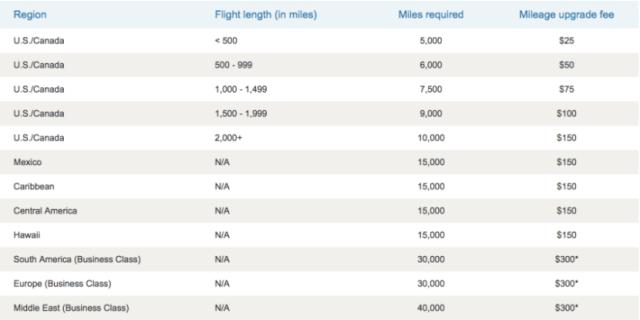US Airways mileage upgrade chart