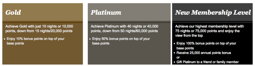 IHG is introducing a new elite level.