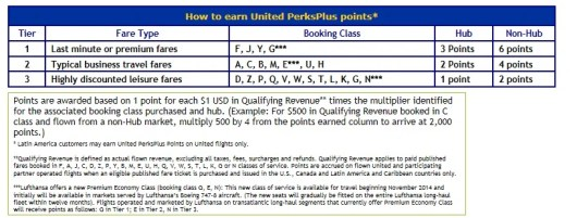 United's PerksPlus earning chart ranges from 1 to 6 points earned per dollar spent.
