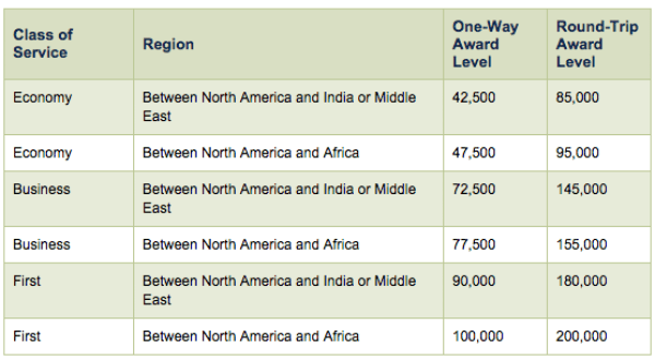 Alaska miles award chart for flying Emirates to the Middle East and Africa