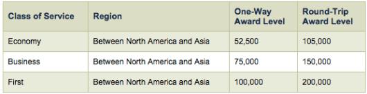 Alaska Miles award chart for flying Emirates to Asia