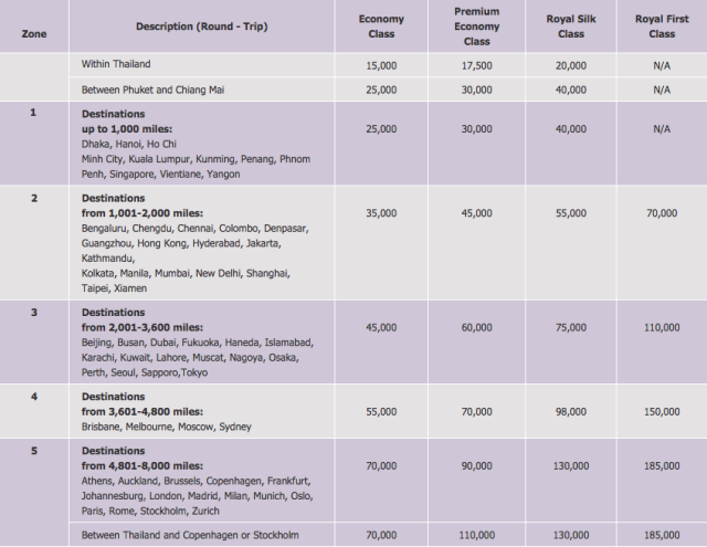 Partial Royal Orchid Plus award chart for round-trip flights on Thai-operated routes.