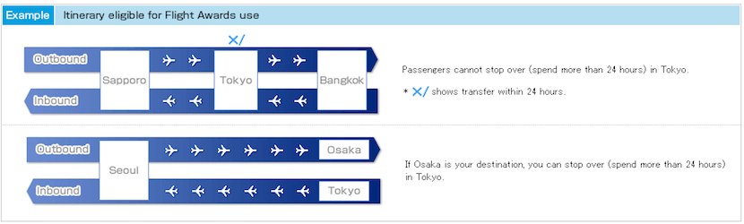 The rules of ANA's new program depend largely on if your trip begins in Japan or not.