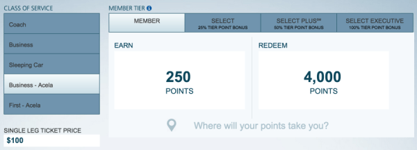 An Acela redemption requires more points than other trains, even if the cost of the ticket doesn't change.