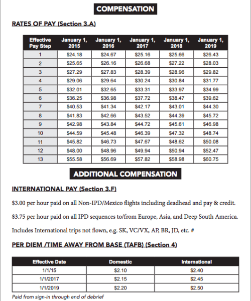 American's current pay scale, including information about premium pay and per diem.
