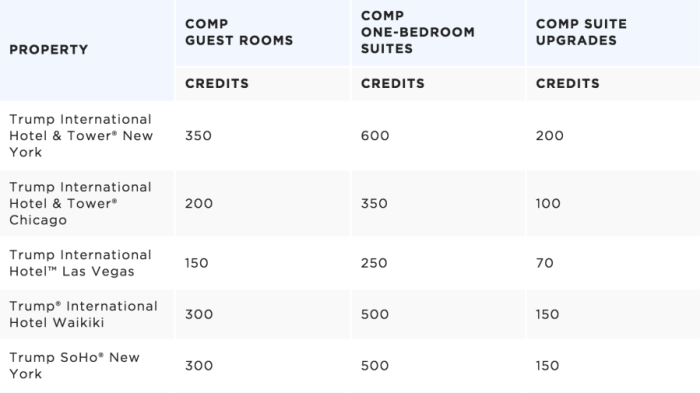 Credits can be redeemed for free nights and upgrades.