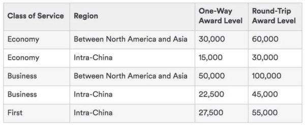 Alaska's award chart for travel on Hainan.