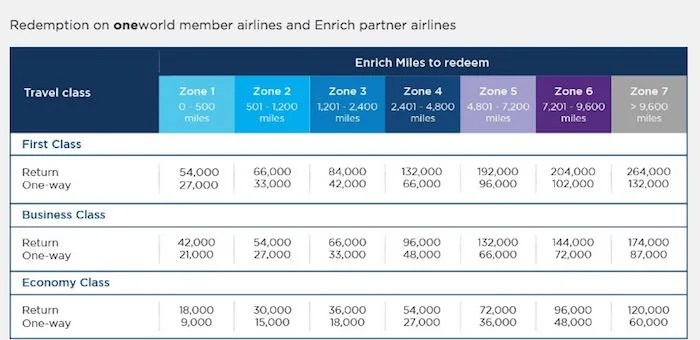 The Malaysia Airlines Enrich partner chart has some decent prices, but the program is just too hard to use.