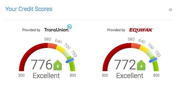 My credit score remains high, in large part due to my low credit utilization rate.