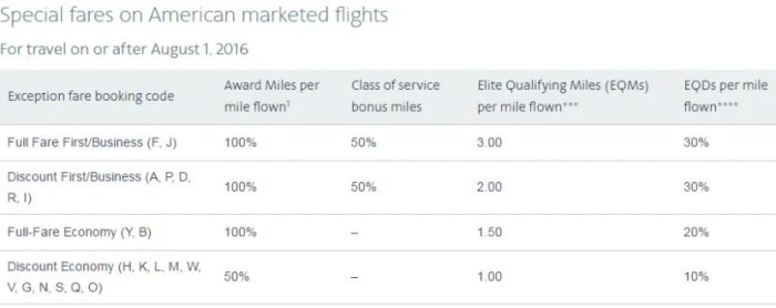 "Here's how you'll earn award and elite miles on these ""special fares"""
