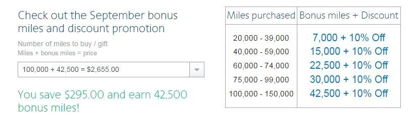 Maximize this promotion by buying 100,000 miles for just 2.02 cents per mile.