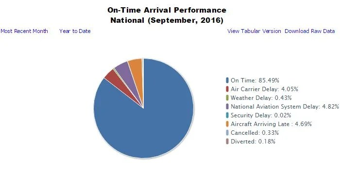 Here's the cause of the delays that occurred in September.
