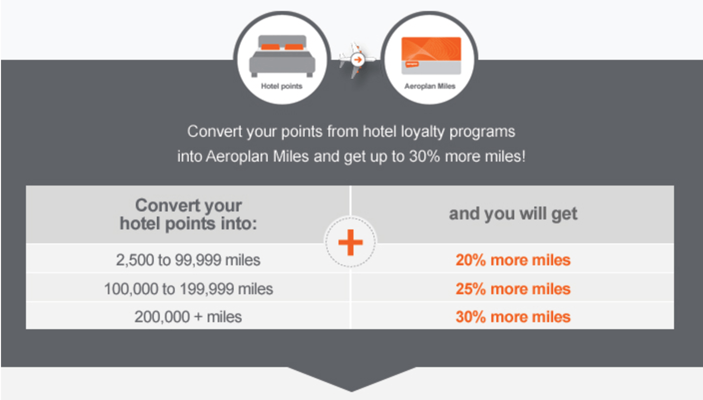 Miles And More Points Up To A 30 Bonus When You Transfer Hotel Points To Aeroplan