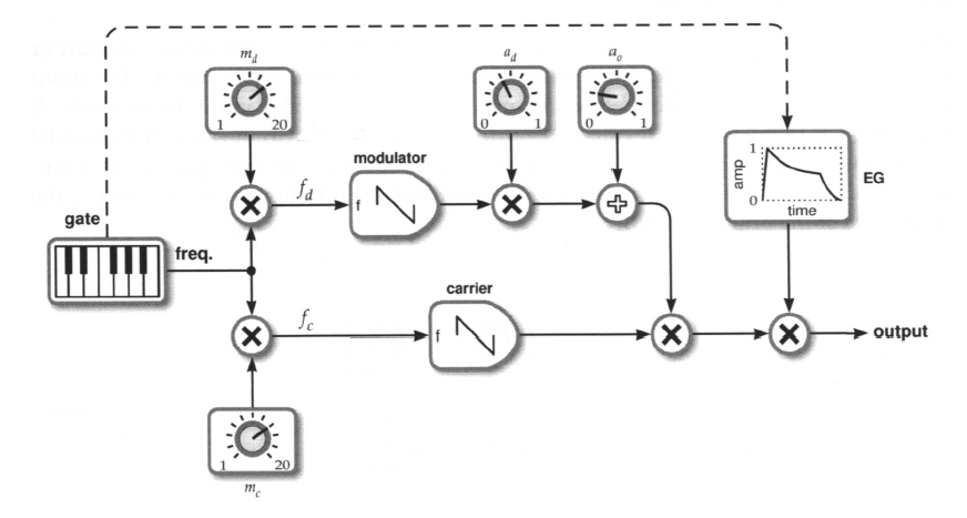 below is a simple block diagram that shows audio signal and clock