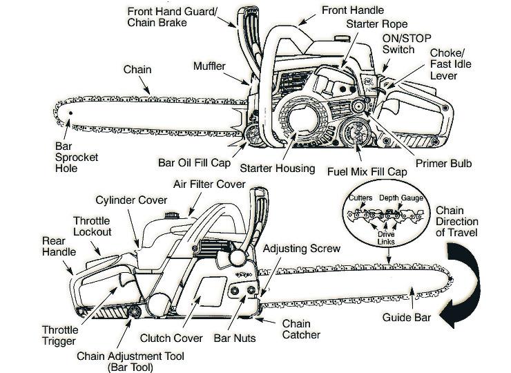 poulan chainsaw wiring diagram