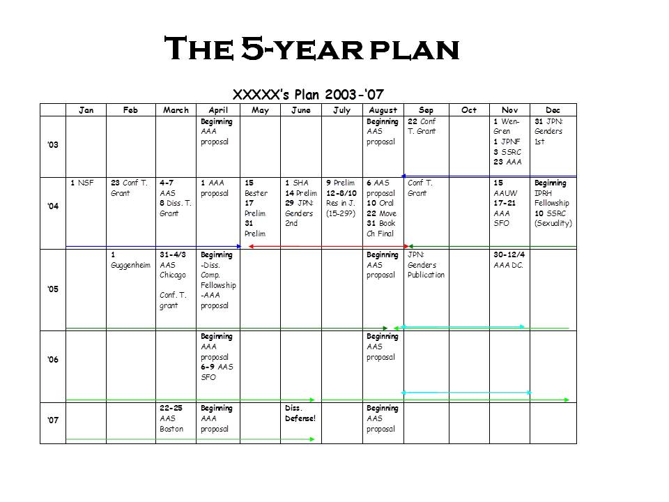 In Response to Popular Demand, More on the 5-Year Plan The