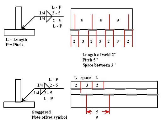 diagram of welding