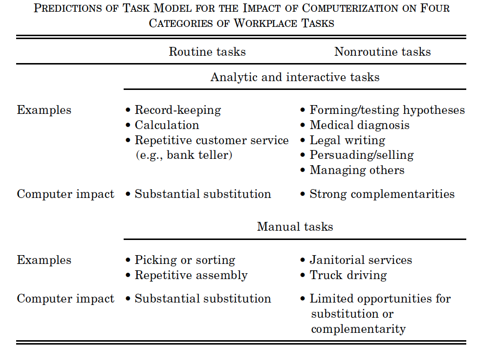 Work subtitution for routinr and non-routine tasks data \ stats - medical evaluation