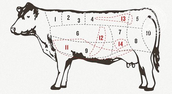 A Meat-Lover\u0027s Guide to Beef Cuts in Argentina