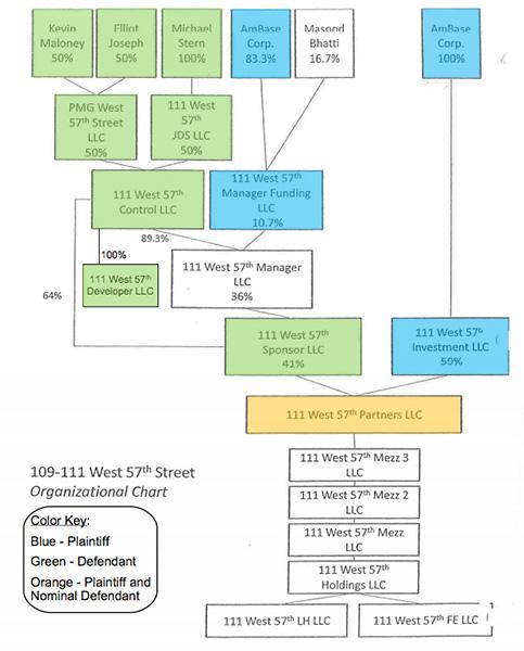 111 West 57th St JDS Development Property Markets Group