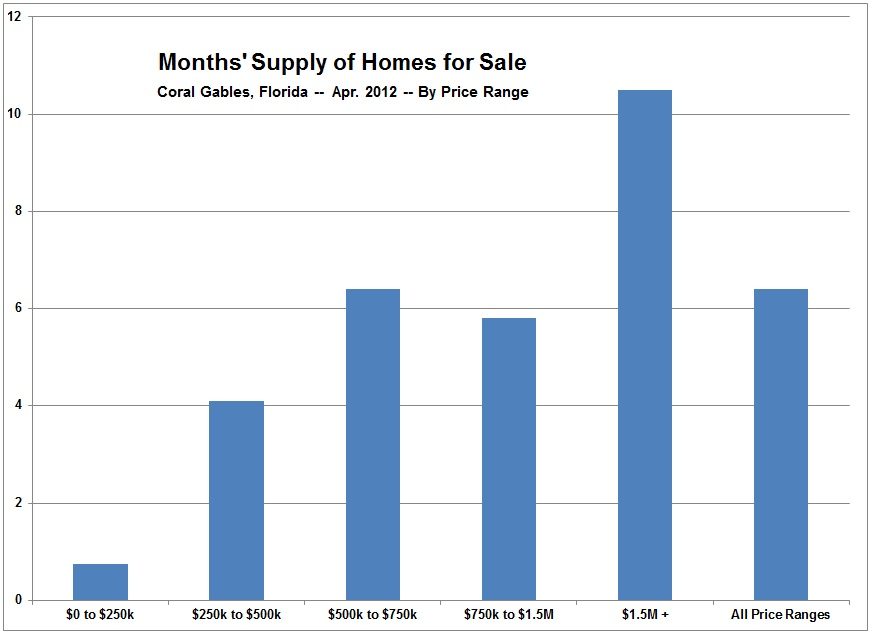 Coral Gables and Miami Real Estate -- Months Supply, Homes for Sale - Sale Chart