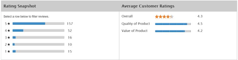 Plantronics BackBeatFit Ratings-Reviews