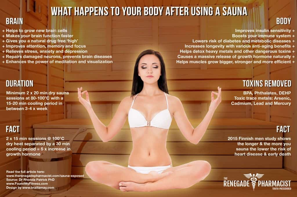 Sauna Exposed: What Happens To Your Body After Using A Sauna - The