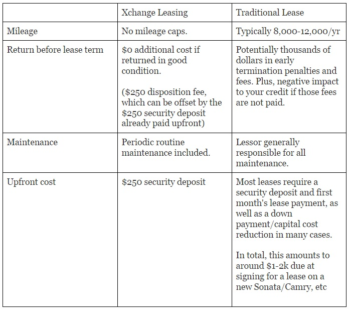 How To Get The Best Deal With The Xchange Leasing Program on Uber - compare leasing prices